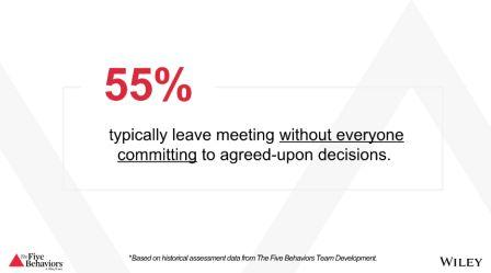 55%25 typically leave meeting without everyone committing to agreed-upon decisions.