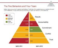 Five Behaviors of a Cohesive Team progress map