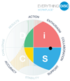 Everything DiSC Workplace® Individual Profile